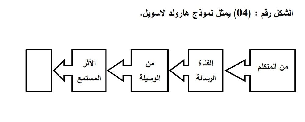 الاتصال نماذج الاتصال
