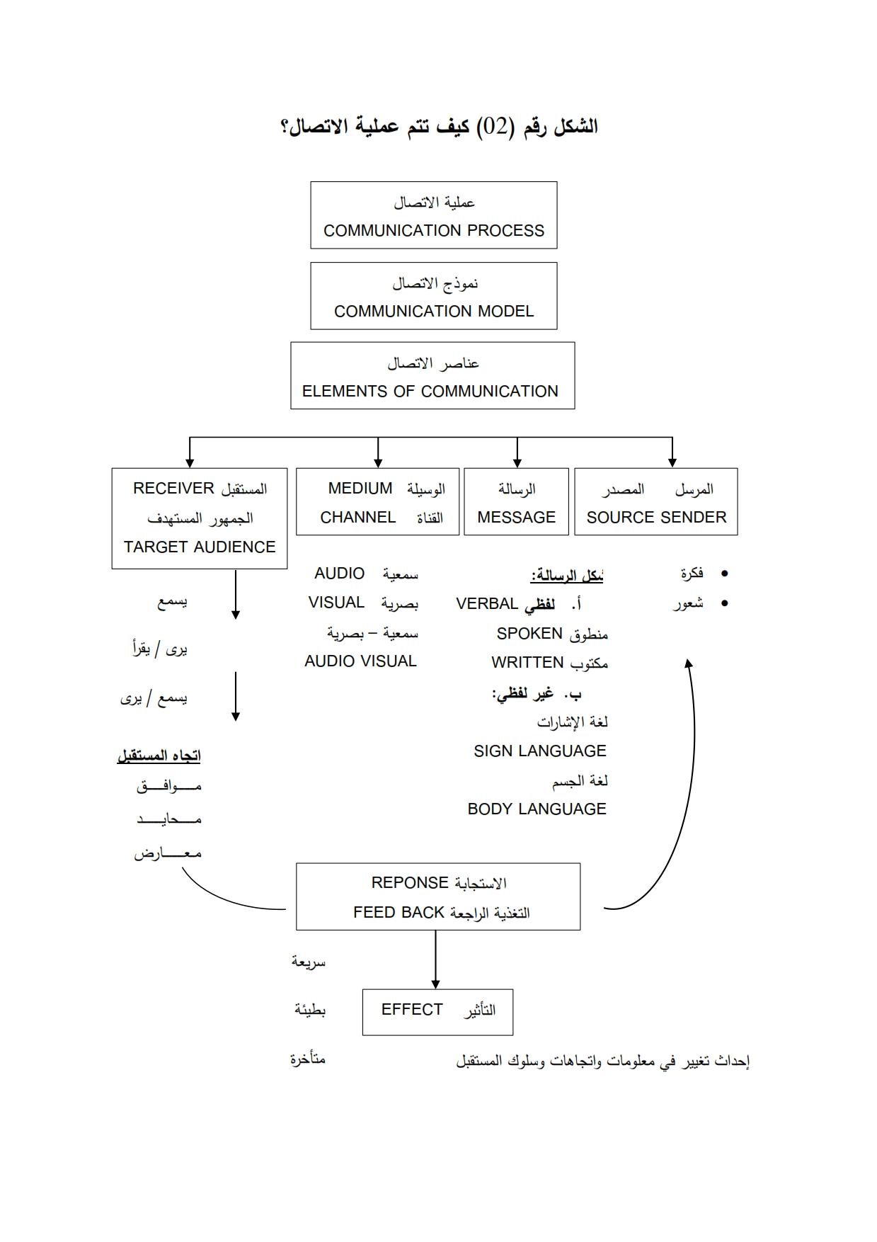 مدخل مفاهيمي للاتصال عناصر الاتصال